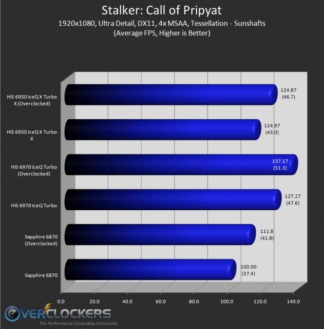 Stalker Results