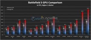 Battlefield 3 GPU Comparison