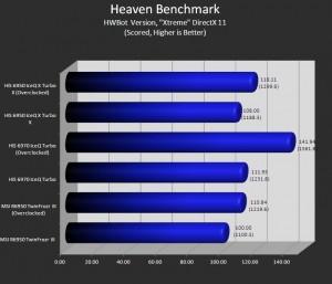 Unigine Heaven (Hwbot version, EXtreme Setting)