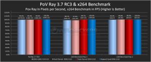 PoV Ray 3.7 RC3 & x264 Benchmark
