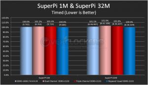 SuperPi 1M and SuperPi 32M