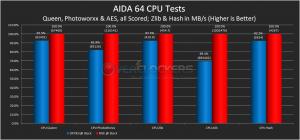 AIDA 64 CPU Tests