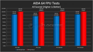 AIDA 64 FPU Tests