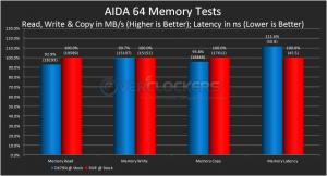 AIDA 64 Memory Tests