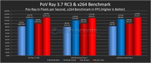 PoV Ray and x264 Benchmark