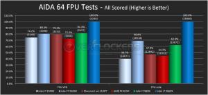 AIDA FPU Benchmarks