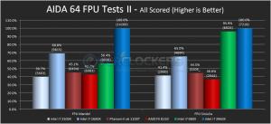 AIDA FPU Benchmarks II