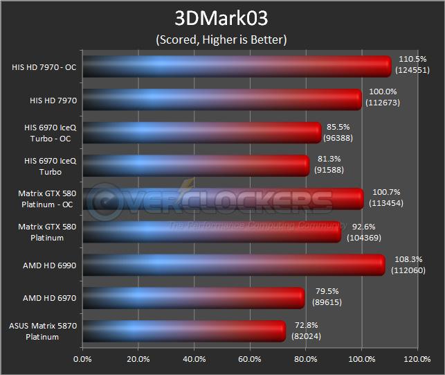 HIS HD 7970 - 3DMark03
