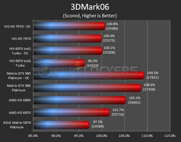 HIS HD 7970 - 3DMark06