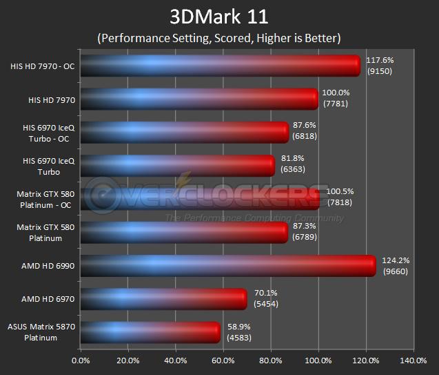 HIS 7970 - 3DMark11