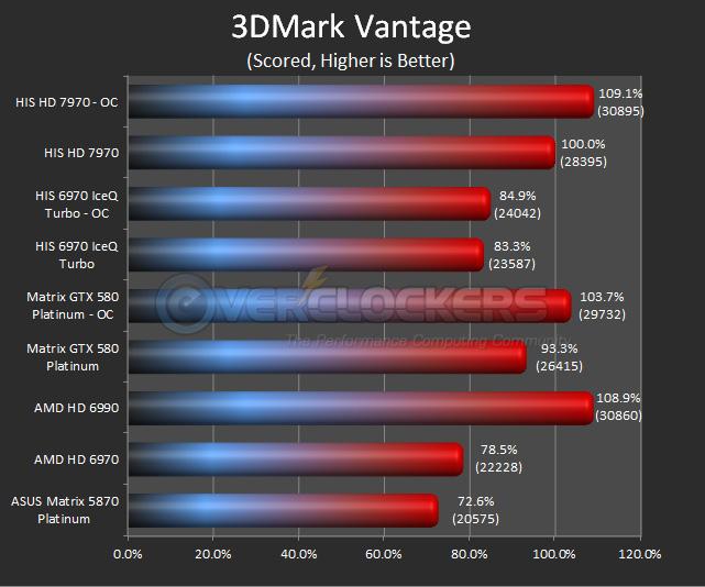 HIS HD 7970 - 3DMark Vantage