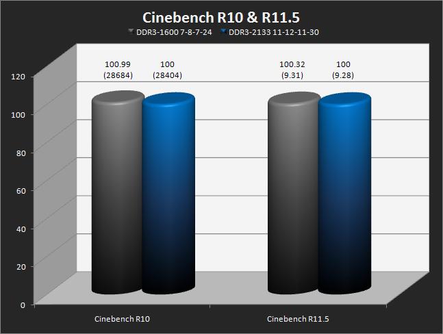Cinebench R10 & R11.5