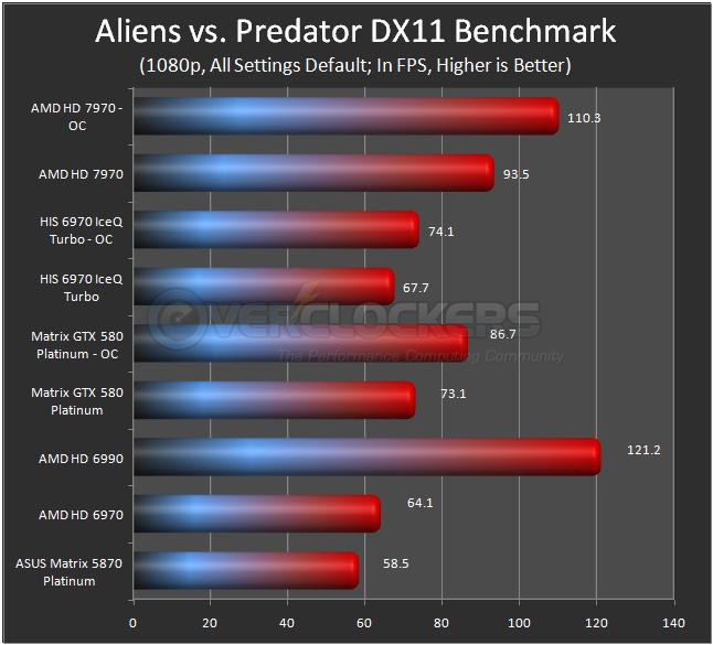 Aliens vs. Predator DX11 Benchmark - Default