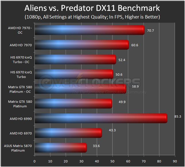 Aliens vs. Predator DX11 Benchmark - High Quality
