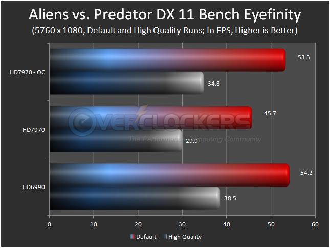 Aliens vs. Predator DX 11 Benchmark Eyefinity