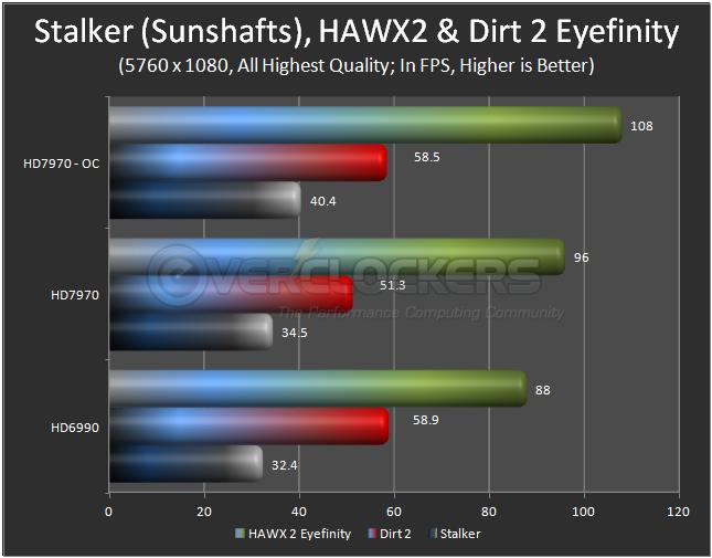 Stalker, HAWX 2 & Dirt 2 Eyefinity
