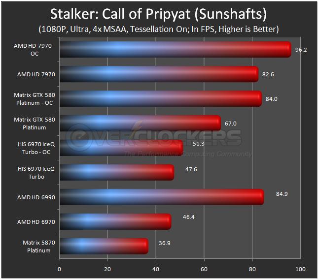 Stalker: Call of Pripyat (Sunshafts)
