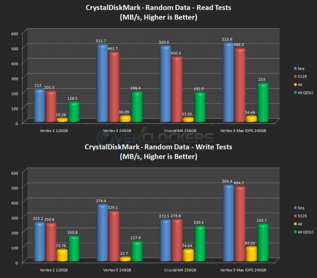 CrystalDiskMark - Random Data