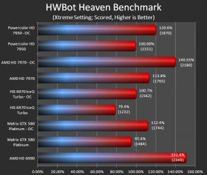 Hwbot Unigine Heaven (Extreme)