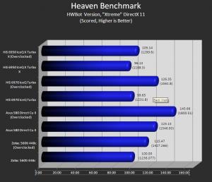 Unigine Heaven (Hwbot - Extreme)