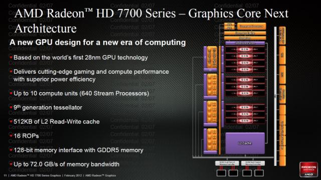 Graphics Core Next Architecture