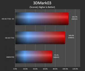 3DMark 03