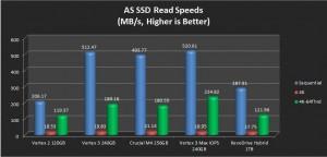 AS SSD Read