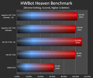 Unigine Heaven (Hwbot)