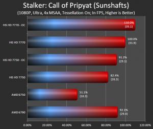 Stalker: Call of Prypat (Sunshafts)