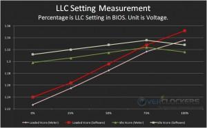 LLC Voltage Testing