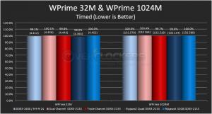 WPrime 32M & 1024M