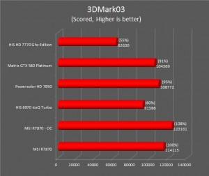 R7870 3DMark 03