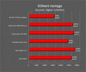 R7870 3DMark Vantage