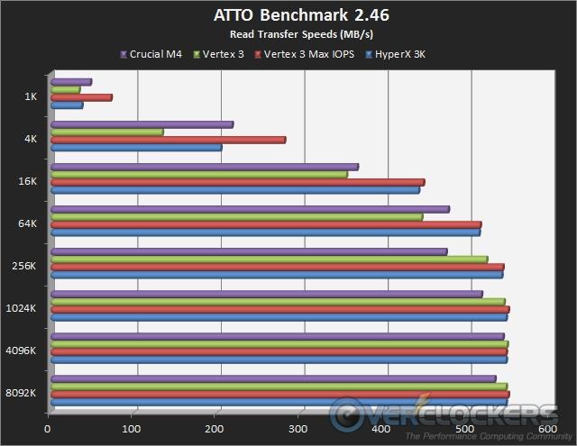 ATTO Read Transfer Rates
