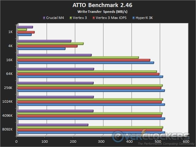 ATTO Write Transfer Rates