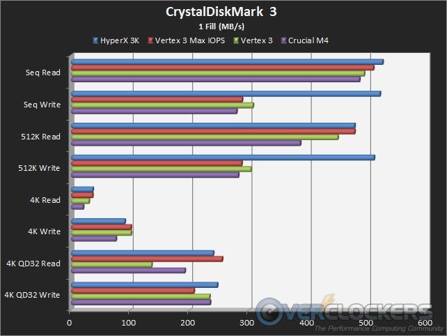 CrystalDiskMark 3 1Fill Transfer Rates