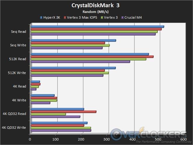 CrystalDiskMark 3 Default (Random) Transfer Rates