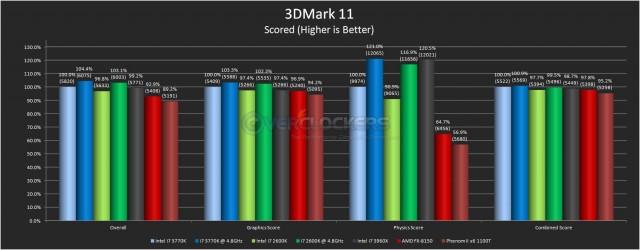 3DMark 11