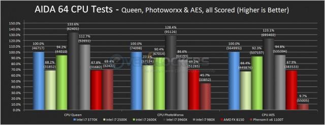 AIDA 64 CPU Benchmarks
