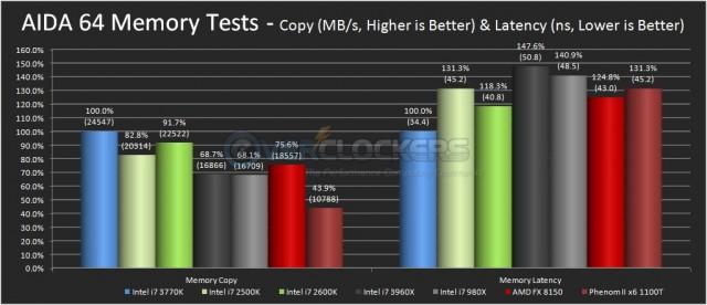 AIDA 64 Memory Benchmarks - 2