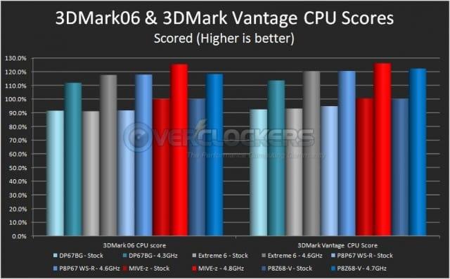 3DMark06 and 3DMark Vantage CPU Tests