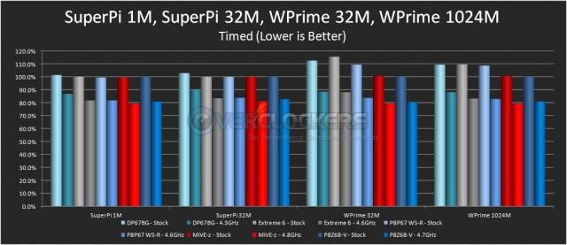 SuperPi 1M & 32M and WPrime 32M & 1024M