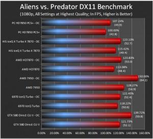 Alien vs. Preditor Highest Quality Results