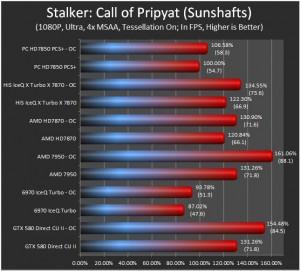 Stalker COP Results
