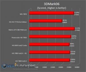 3DMark 06