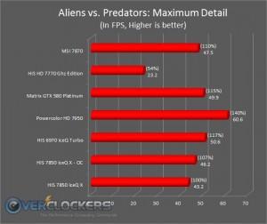 Aliens Vs. Predators (Highest)