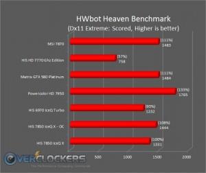 Unigine Heaven (HWbot Version)