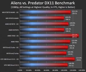 Alien Vs. Predator (Highest)