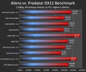 Alien Vs. Predator (Default)