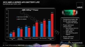 Battery Life Comparison
